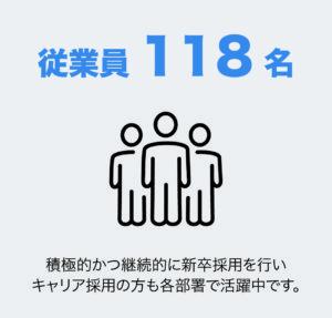 従業員118名