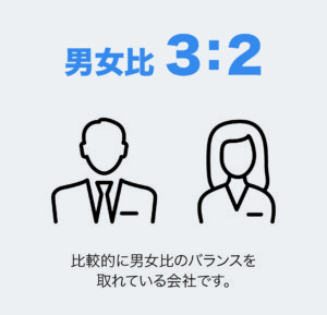 男女比3:2