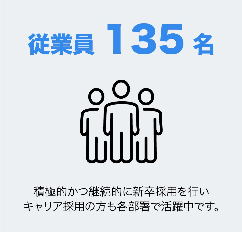 従業員135名